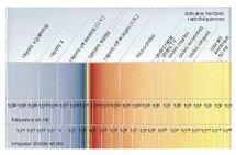 Spectre des ondes électromagnétiques.