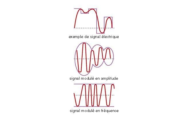 Modulation du signal.