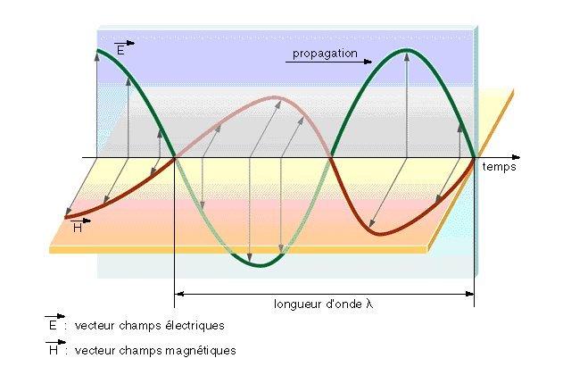 Représentation spatio-temporelle d'une onde électromagnétique.